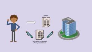 Підписання акту прийняття-передачі об'єкта інвестування між довірителем тазабудовником та передача довідки, що підтверджує право довірителя на набуття у власність закріпленого за ним об'єкта інвестування останньому
