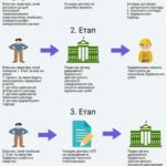 Перепланування квартири інфографіка - агентство нерухомості ARSEL