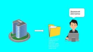 Реєстрація права власності на об'єкт інвестування за довірителем