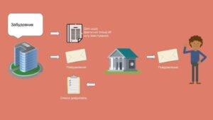 Введення об'єкту будівництва в експлуатацію та дії, які в зв'язку з цим проводять забудовник та управитель фонду фінансування будівництва